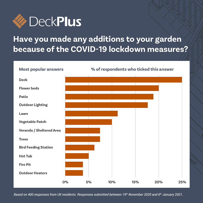 Infographic: what have you added to your garden in response to Covid lockdown measures?